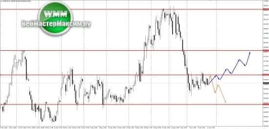 Прогноз по доллару на неделю 14-18.01.19. Возможные сценарии!