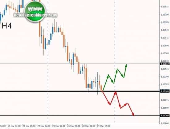 евро на неделю