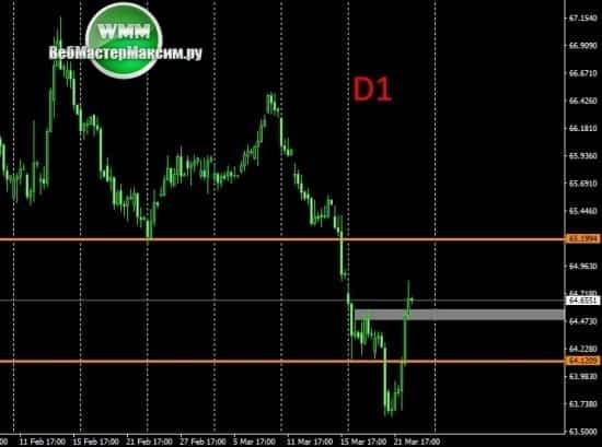 доллар прогноз
