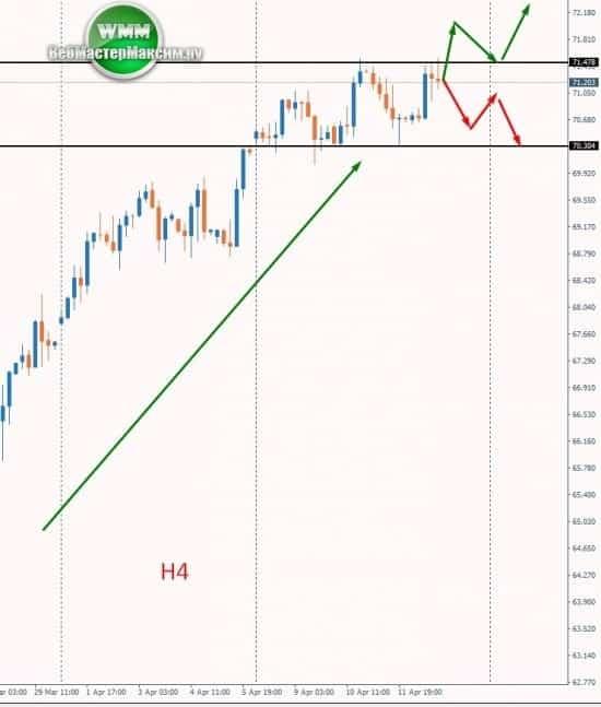 прогноз курса нефти