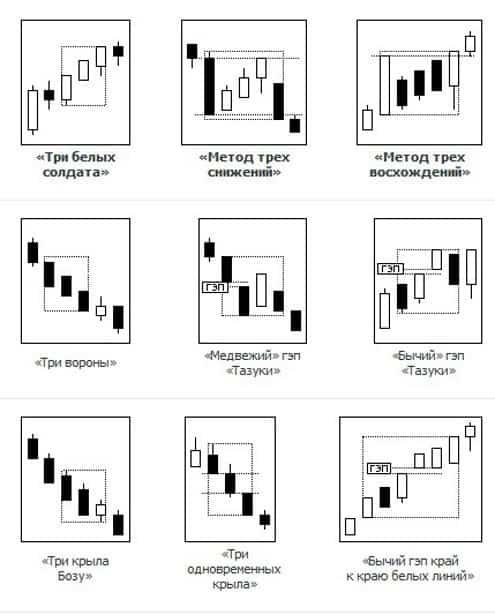 Японские свечи. Разворотные модели медвежьего и быьего тренда Modeli-yaponskix-svechej-prodoljenie-trenda