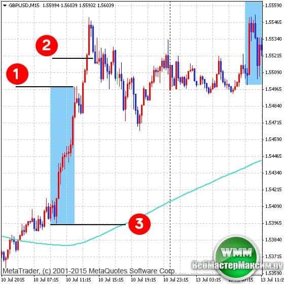 Бинарные опционы one touch валютный рынок forex внутридневная торговля
