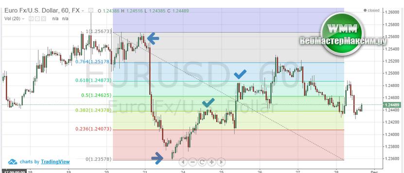 Бинарные опционы евро доллар online